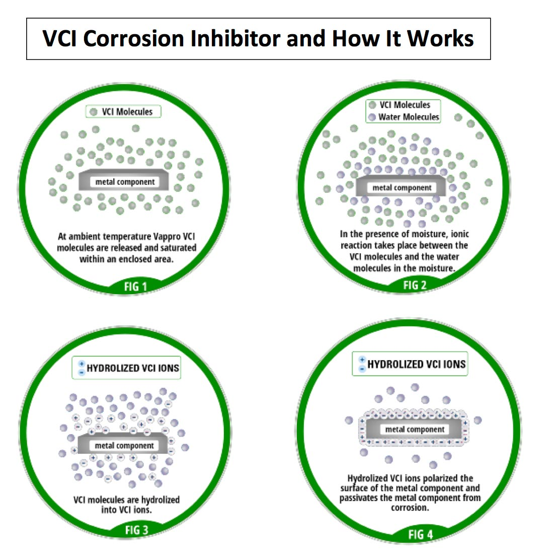 How-VCI-Works-jpg-002
