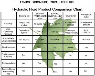 HydroLubeComparison----