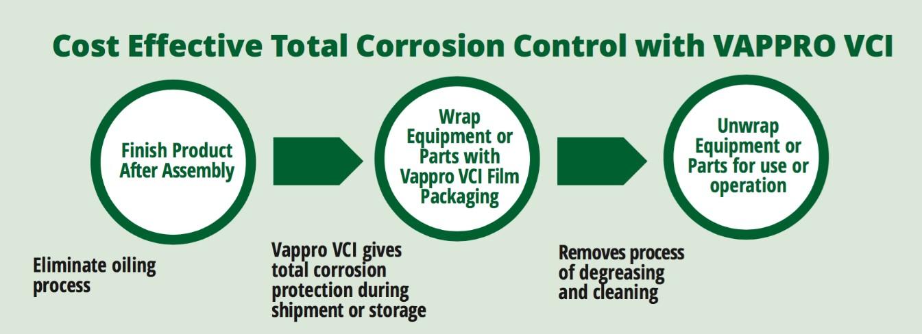 VAPPRO VCI CORROSION CONTROL DIAGRAM